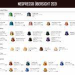 Nespresso Kapseln Übersicht 2021