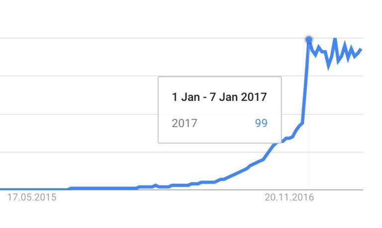 Nespresso Nachfrage bei Google Trends